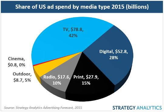 Ad Shares